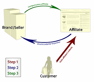 Affiliate Marketig Customer to Product Cycle